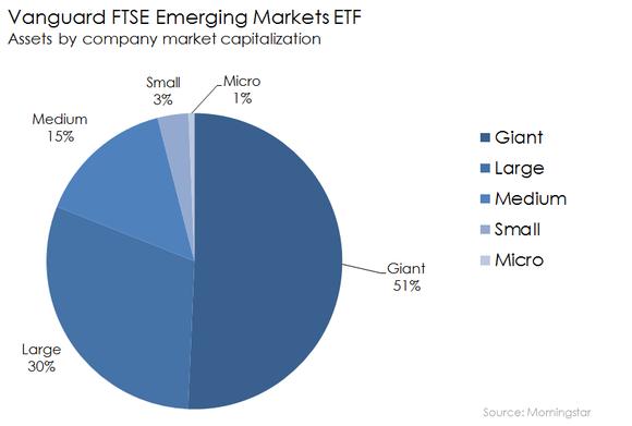Vanguard Ftse Emerging Markets Etf