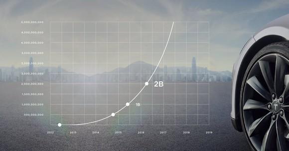 Tesla Miles Chart
