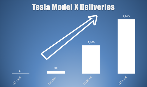 Model X Deliveries
