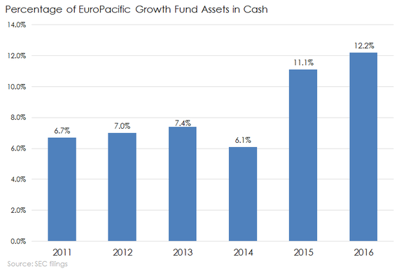 Europacific Growth Fund In Cash