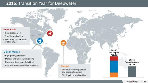 Conocophillips Deepwater