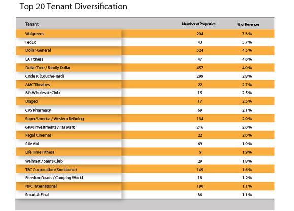 Monthly Dividend Stocks Realty Income Tenant Table