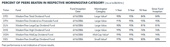 Wisdomtree Monthly Dividend Fund Performance