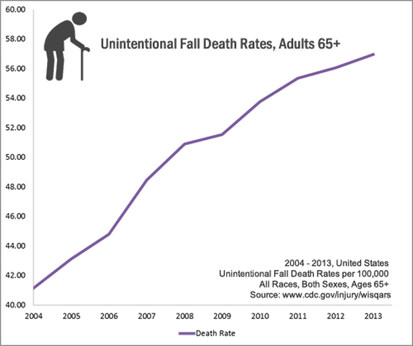 Cdc Death Rate Graph