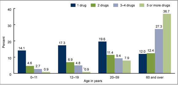 Cdc Drug Usage By Age