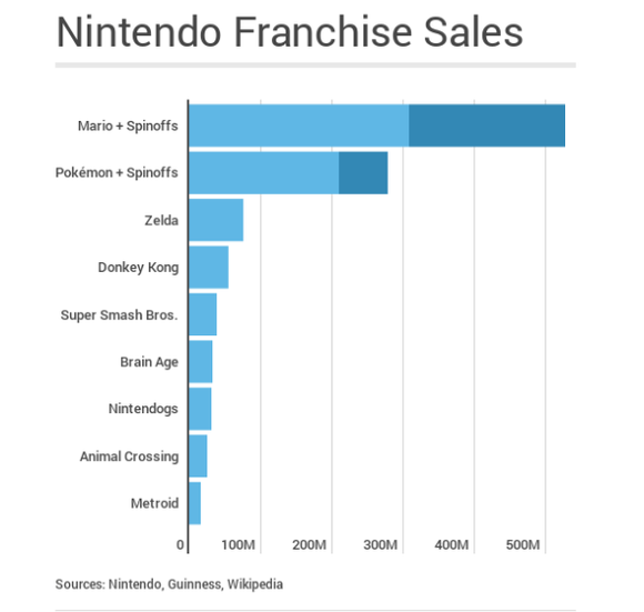 Nintendo Franchise Graph