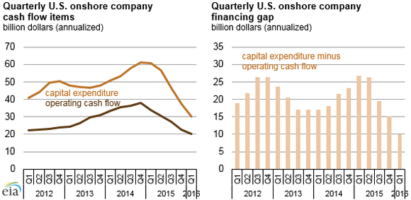 Capex To Cash From Ops June