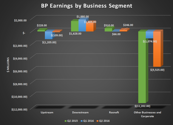 Bp Operational Profit