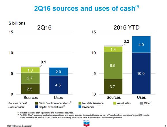 Cvx Cash Flow