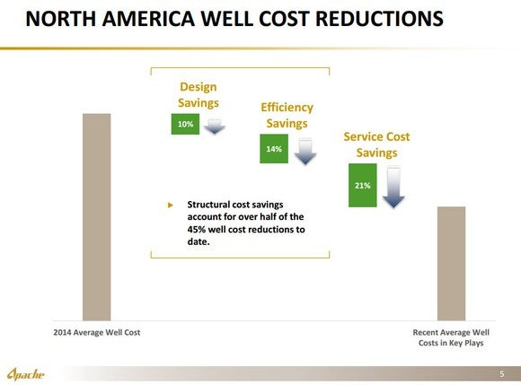 Apache Well Costs