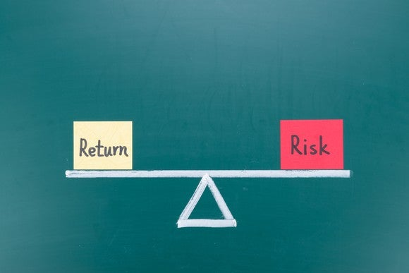 Return And Risk On A Scale