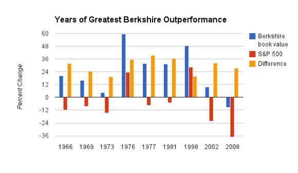 Berkshireoutperformance