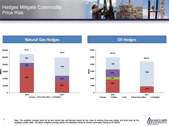 Vanguard Natural Resources Hedging