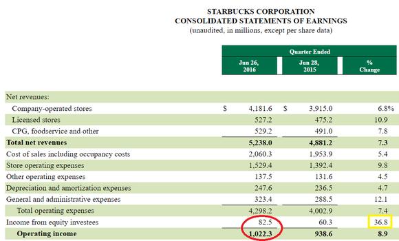 Starbucks Corporation (NASDAQ:SBUX), Viacom Inc. (NASDAQ:VIAB)