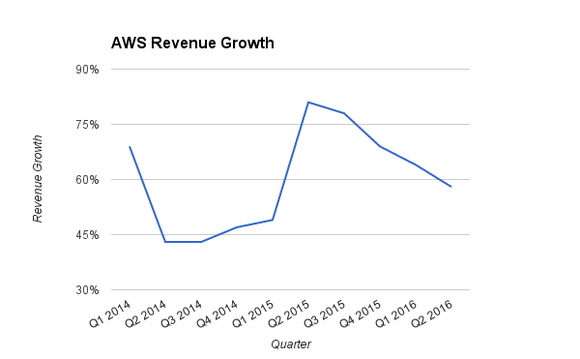 Aws Chart Levy New