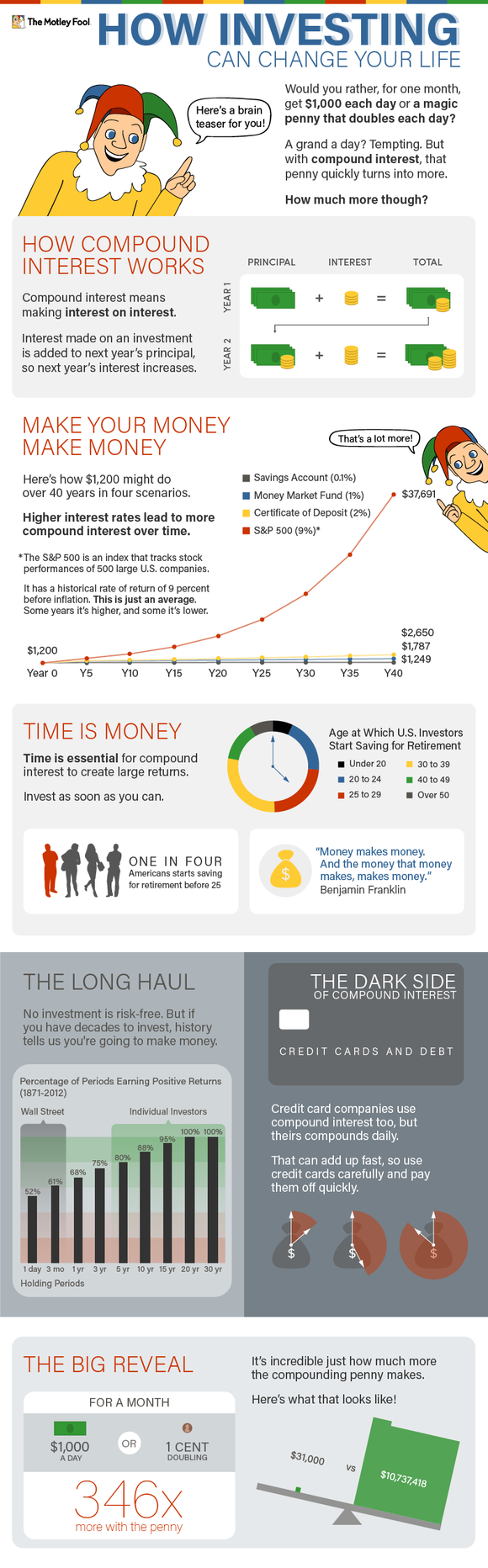 Tmf Compound Interest Infographic Final Larger