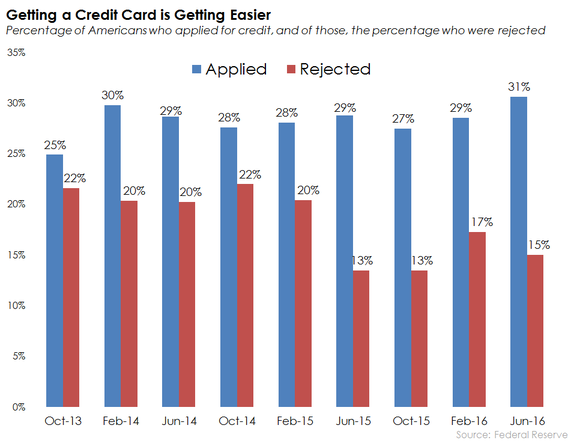 Credit Card Approval Rates