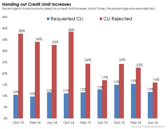 Credit Card Credit Limit Increase