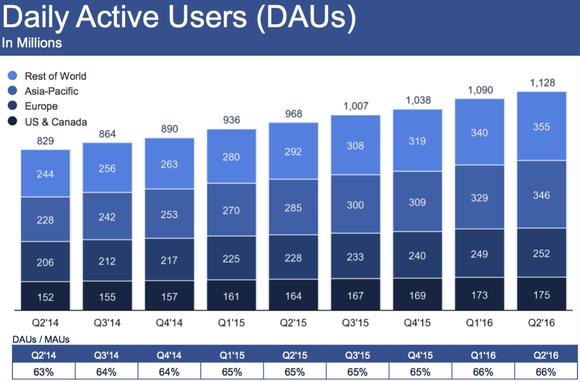 Fb Daily Active Users Dau Q