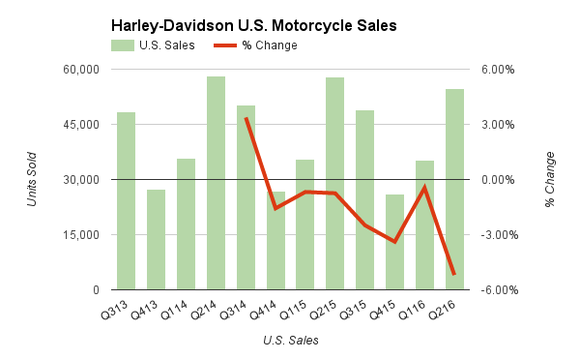 Did Harley Davidson Give Indian Motorcycle An Unintended Gift