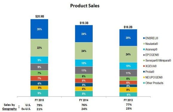 Amgen Product Sales Breakdown