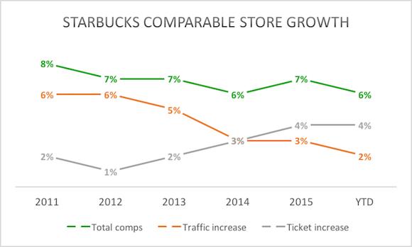 Sbux Comp Growth