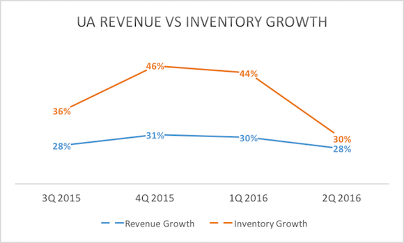 Ua Rev Vs Inv