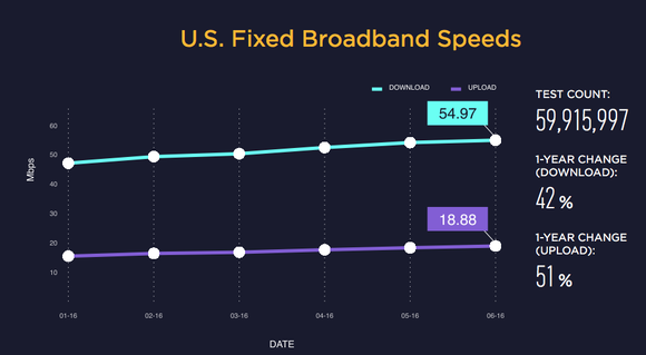 USA's average download speed is over 54Mbps