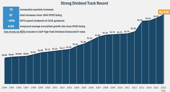 o-2q-div-chart_large 3 Stocks That Could Be the Next Dividend Aristocrat