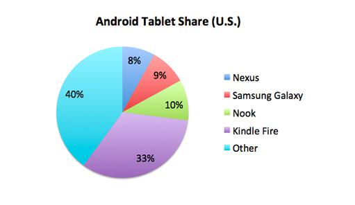 Androidtabletshare