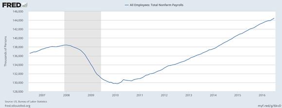 Jobs July