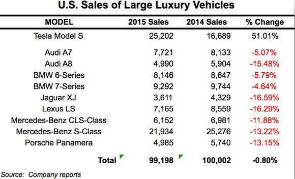 Tesla Sales Vs Luxury Chart Q