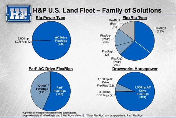 Hp Fleet Composition