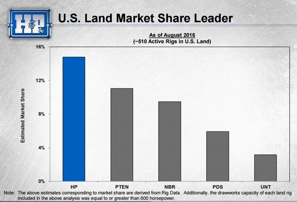 Hp Market Share