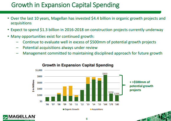 Mmp Capital Spending