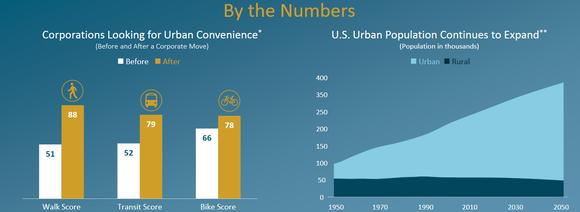 Eqr Urbanization Q