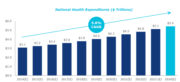 Vtr National Health Expenditures Q