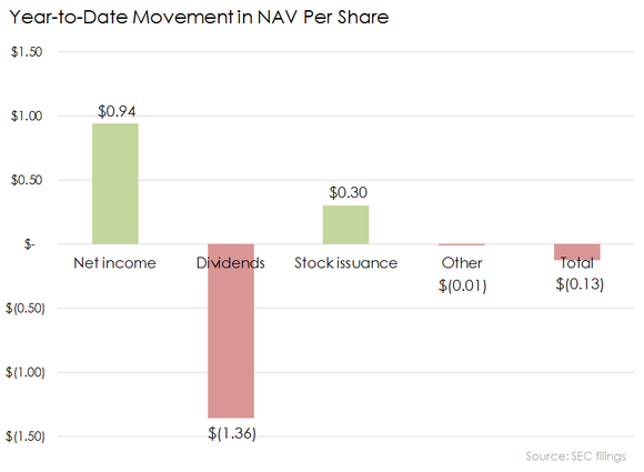 Main Nav Per Share Ytd