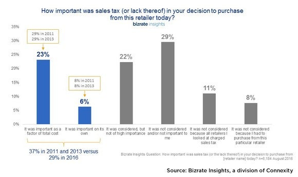 Bizrate Insights Sales Tax