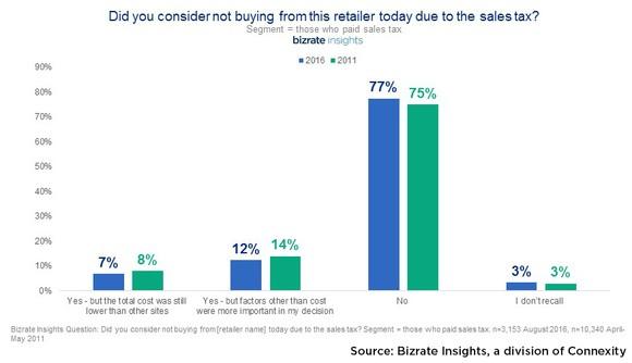 Bizrate Insights Sales Tax