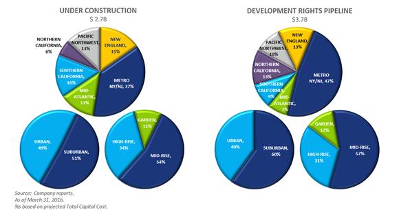 Avb Development