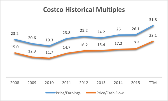 Costco Historical Multiples
