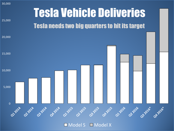 Tesla Deliveries Forecast Q