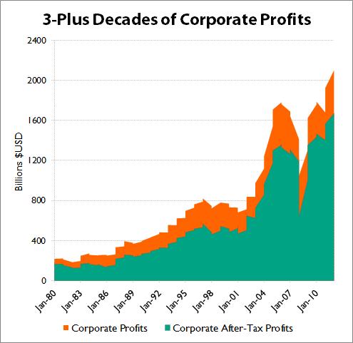 Corpprofitsunpackedbeavsfred
