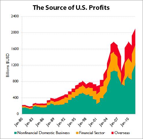 Corpprofitsunpackedsources