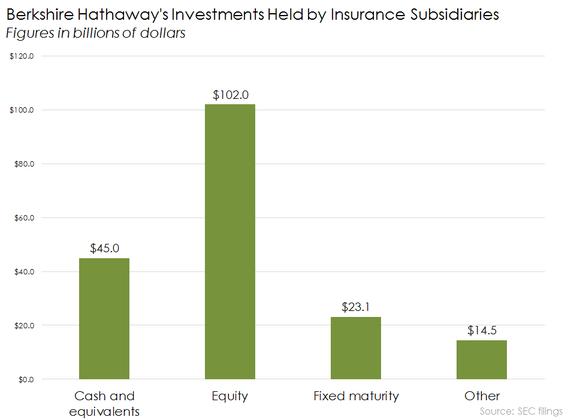 Brk Insurance Investment Portfolios