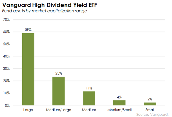 Vanguard High Dividend Yield Etf By Market Cap