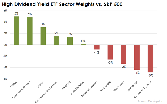 Vanguard High Dividend Yield Etf Sector Weights Vs Sp