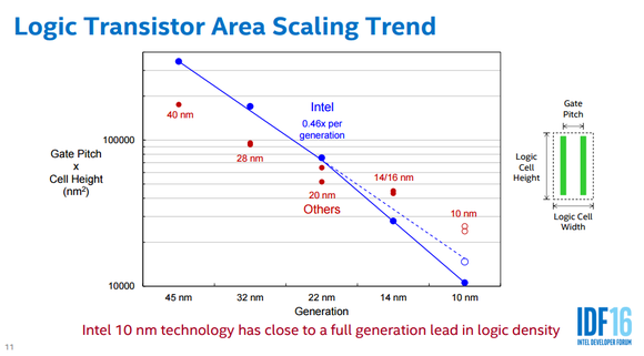 Intel Corporation Talks Chip Manufacturing Tech - Nasdaq com