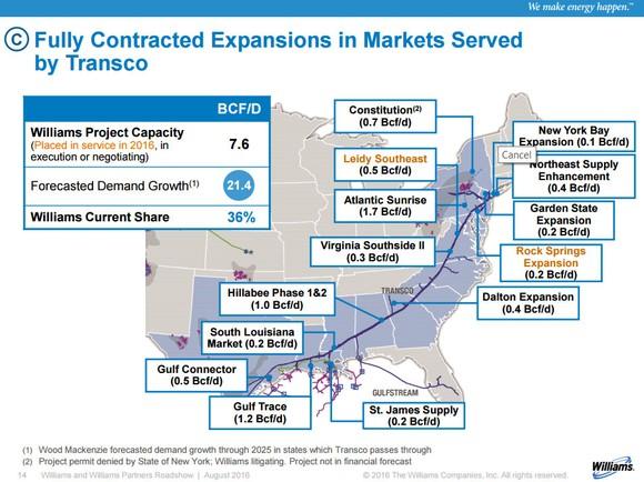 Williams Transco Expansion